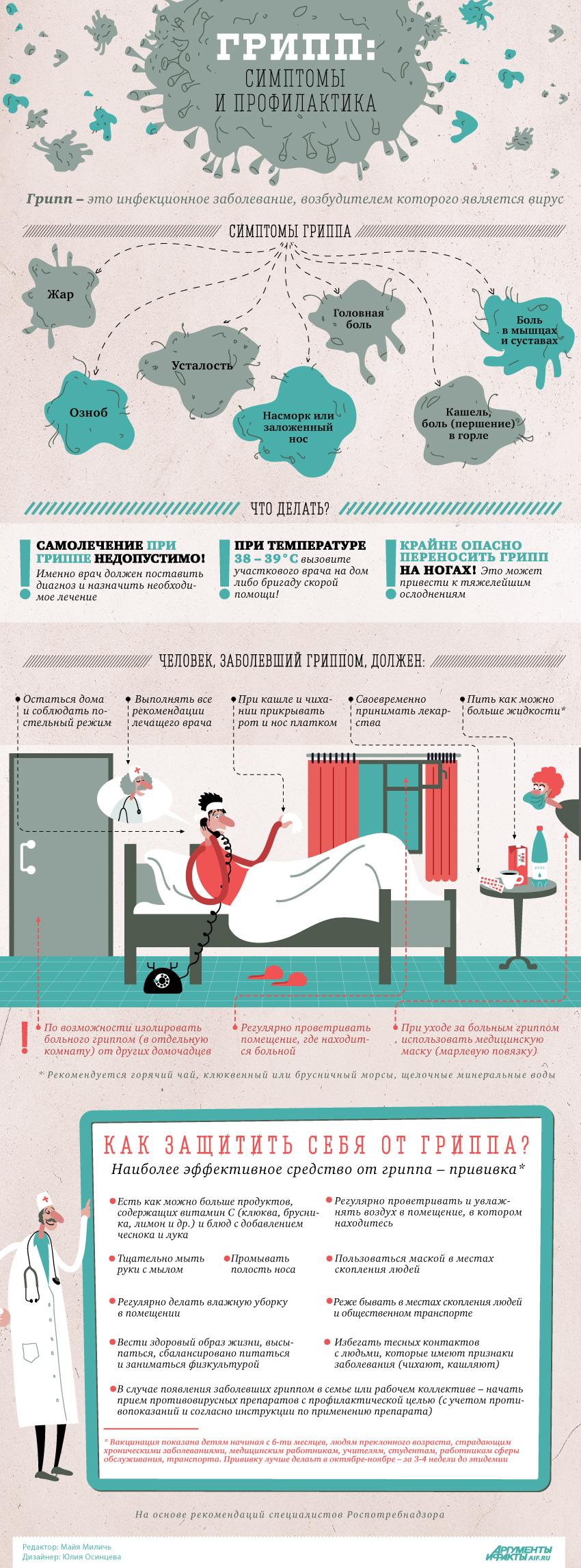 Что такое грипп и какова его опасность?